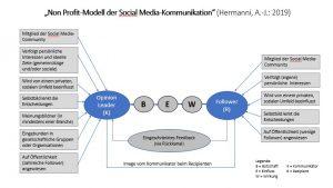 Professor Hermanni entwickelte ein Non Profit-Modell der Social Media-Kommunikation, das die Interessenlage eines Opinion Leaders und den Followern veranschaulicht. © Hermanni, A.-J. 2019 www.wissensbank.info