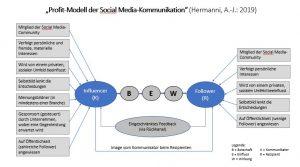 Professor Hermanni entwickelte ein Profit-Modell der Social Media-Kommunikation, das die Interessenlage eines Influencers und den Followern veranschaulicht. © Hermanni, A.-J. 2019 www.wissensbank.info