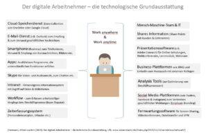 Professor Hermanni zeigt beispielhaft die technologische Grundausstattung eines digitalen Arbeitnehmers auf und warnt vor einer Überforderung. © Hermanni, A.-J. 2021 www.wissensbank.info