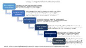 Nach Professor Hermanni besteht ein Change Management-Kommunikationsprozess aus sechs Abläufen. © Hermanni, A.-J. 2021 www.wissensbank.info