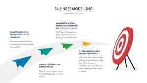Professor Hermanni hat einen sogenannten Business Modelling-Prozess beschrieben, der aus vier Stationen besteht vom funktionierenden fremden Geschäftsmodell bis hin zum weiterentwickelten eigenen Geschäftsmodell. © Hermanni, A.-J. 2016