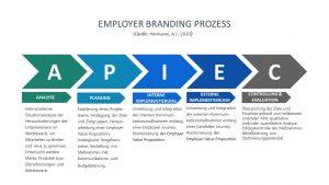 Professor Hermanni zeigt den Employer Branding-Prozess einer Organisation in fünf Stationen auf. © Hermanni, A.-J. 2020 www.wissensbank.info