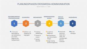 Professor Hermanni zeigt die sechs Phasen der Crossmedia-Kommunikation auf © Hermanni, A.-J. 2013 www.wissensbank.info
