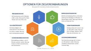 Professor Hermanni beschreibt Optionen für Zielvereinbarungen in Verbindung mit messbaren Kommunikationszielen © Hermanni, A.-J. 2019 www.wissensbank.info