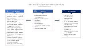 Professor Hermanni beschreibt Produktionsabläufe bei Filmherstellungen © Hermanni, A.-J. 2019