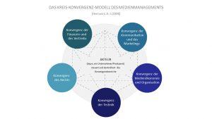 Professor Hermanni hat das Kreis-Konvergenz-Modell des Medienmanagements entworfen, um die unterschiedlichen Einflüsse und Annäherungen der beteiligten Organisationseinheiten zu verdeutlichen. © Hermanni, A.-J. 2021