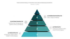Professor Hermanni teilt die Positionierungs-Pyramide des Medienmanagements in vier Schritte ein: Produktpolitik, Preispolitik, Distributionspolitik und Kommunikationspolitik.