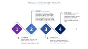 Professor Hermanni zeigt den Prozess der Drehbuchentwicklung auf. © Hermanni, A.-J. 2015