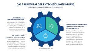 Professor Hermanni prognostiziert, dass zukünftig ein Triumvirat in vielen Organisationen wichtige Entscheidungen treffen wird. Diese besteht aus Führungskräften, Mitarbeitern bzw. der Mitarbeitervertretung und Machine-Learning, einem Teilbereich der Künstlichen Intelligenz. © Hermanni, A.-J. 2021 www.landshut-coaching.de